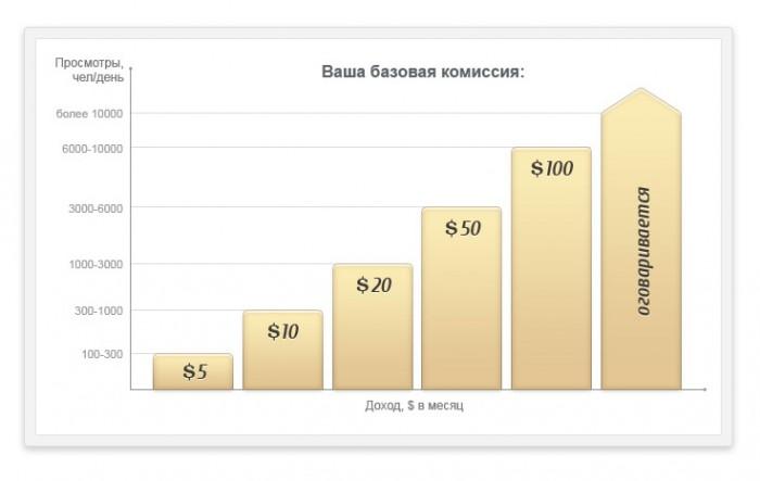 Партнерская программа BiletyPlus.ru